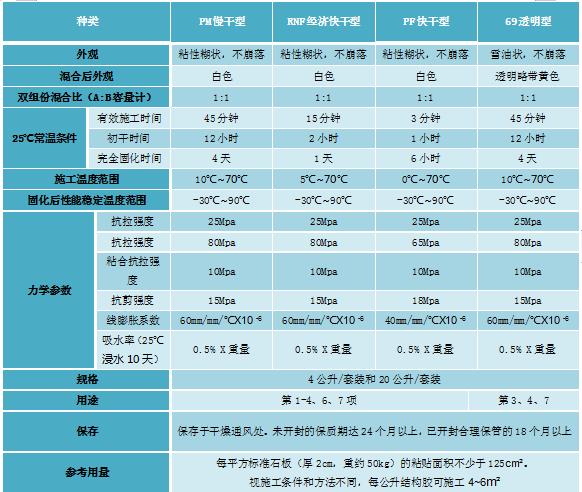 MEGAPOXY美之宝石材干挂AB胶-澳洲进口-深圳市嘉捷和建材有限公司