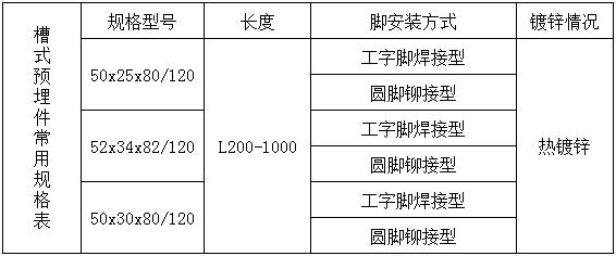 哈芬槽式预埋件-工字脚焊接型-深圳市嘉捷和建材有限公司