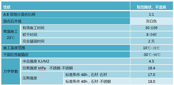 得玛茜(DERMAX)石材干挂AB胶-上海大力士-深圳市嘉捷和建材有限公司