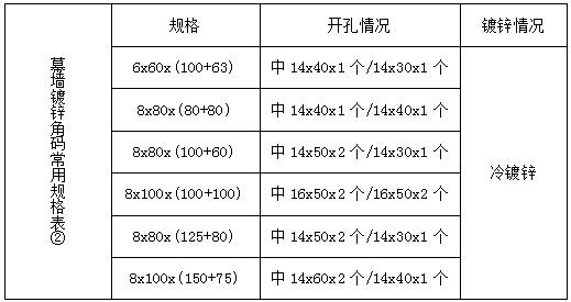 热镀锌幕墙角码-深圳市嘉捷和建材有限公司